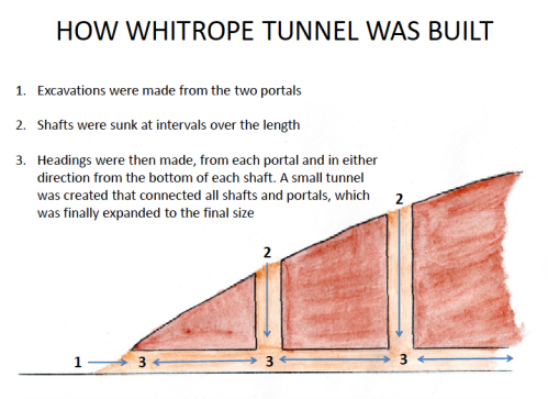 whitrope tunnel built